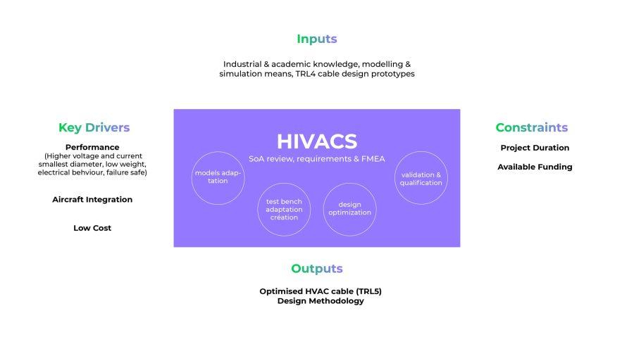 schema hivacs